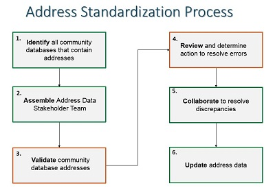 Address Standardization Title3
